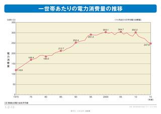 1世帯あたりの電力消費量の推移.jpg